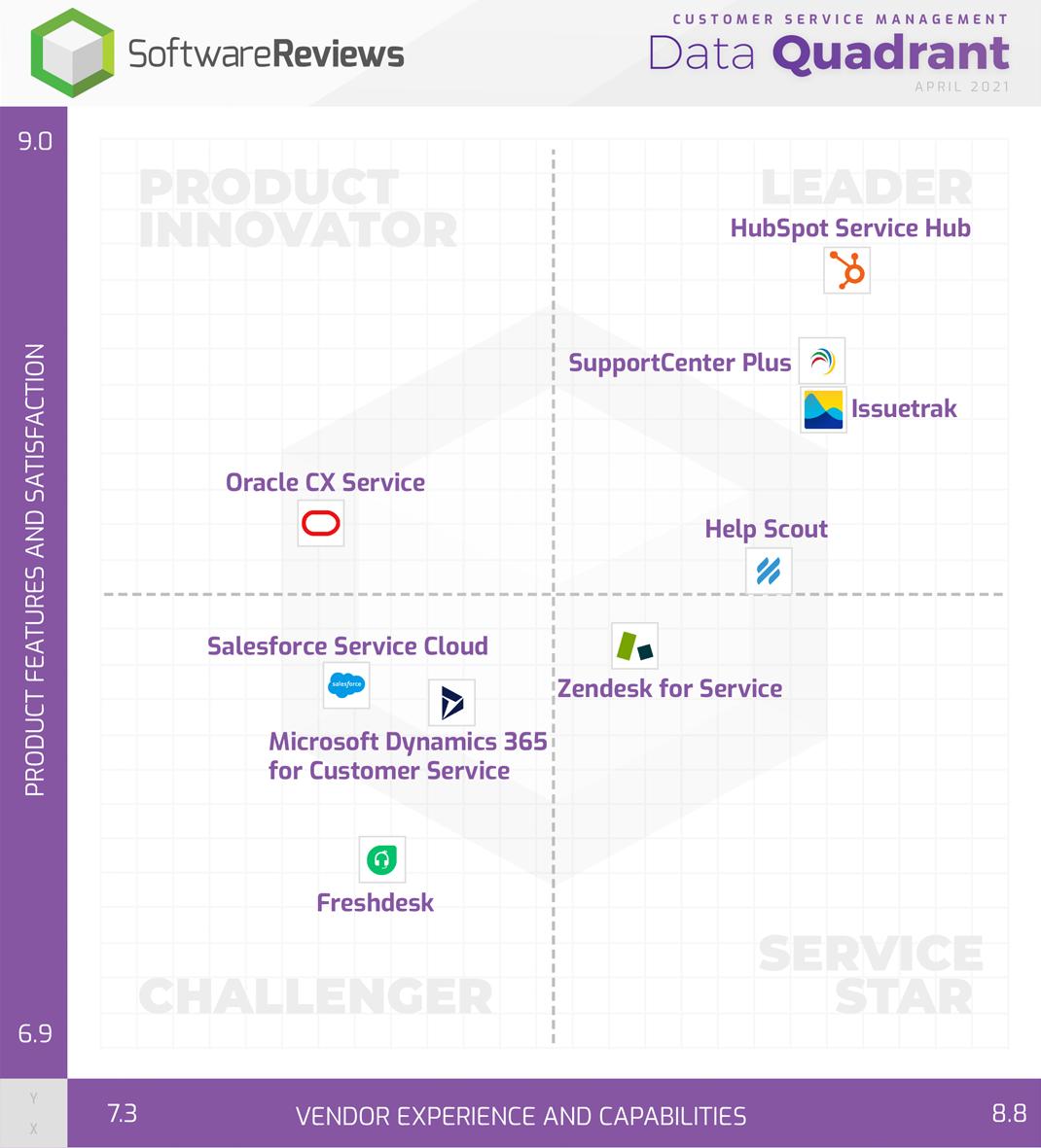 Le Service Hub de HubSpot est le meilleur logiciel sur SoftwareReviews