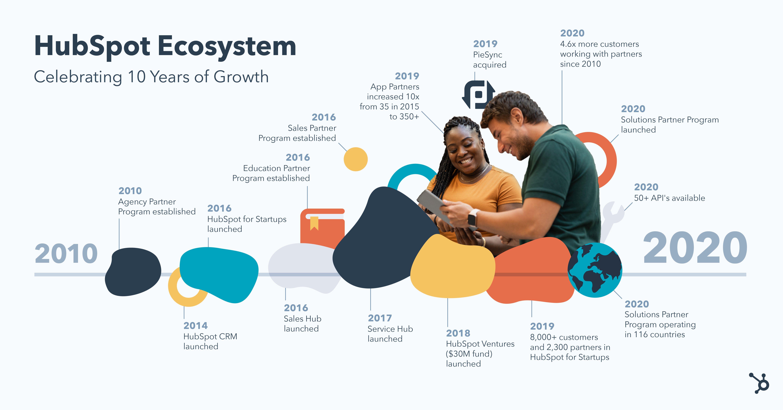Écosystème HubSpot