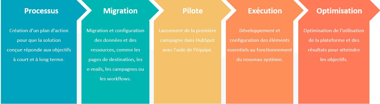 Phases de migration Salesforce vers HubSpot : processus - migration - pilote - exécution - optimisation