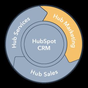 Hub-Marketing