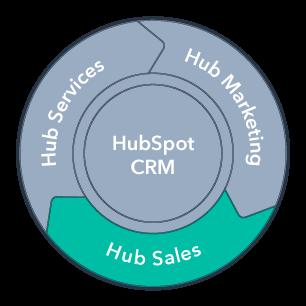 Hub-Sales