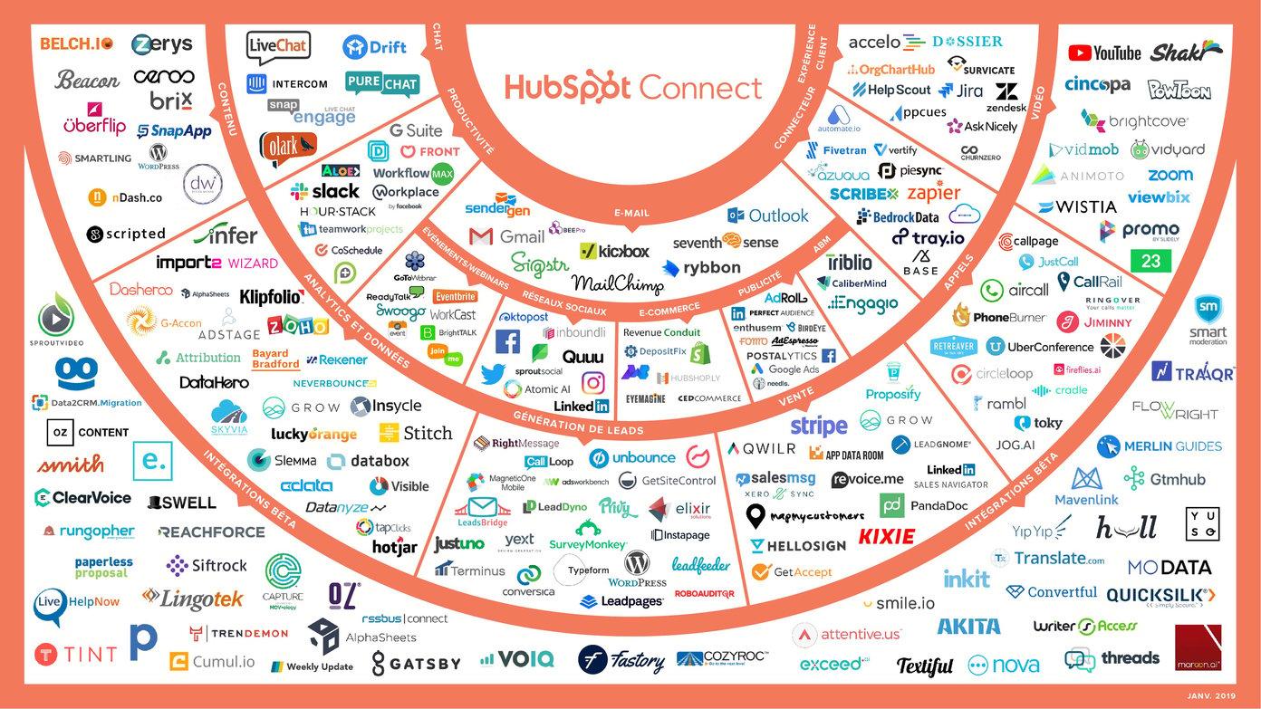 integration CRM hubspot
