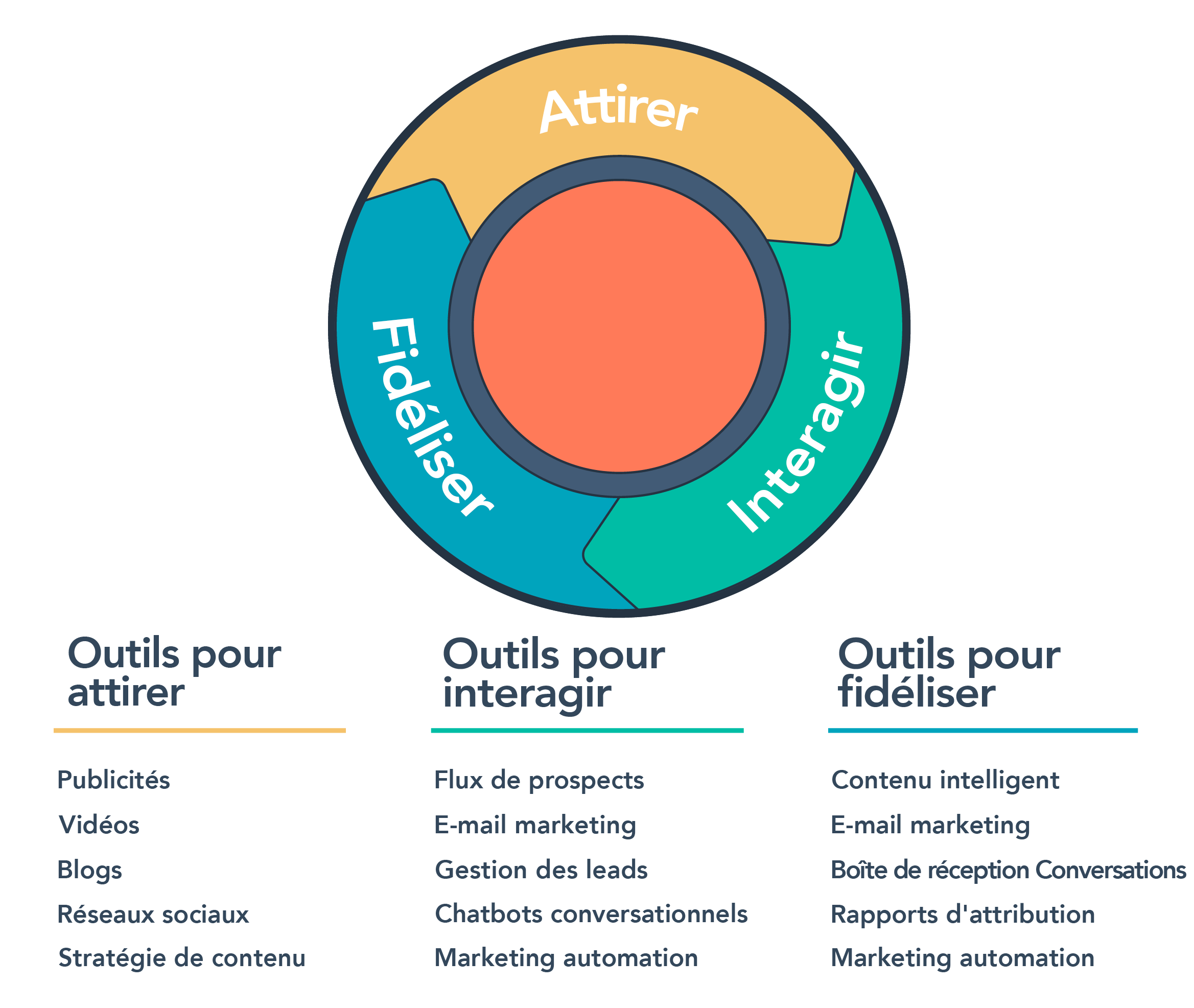 IM-outils-hub-marketing