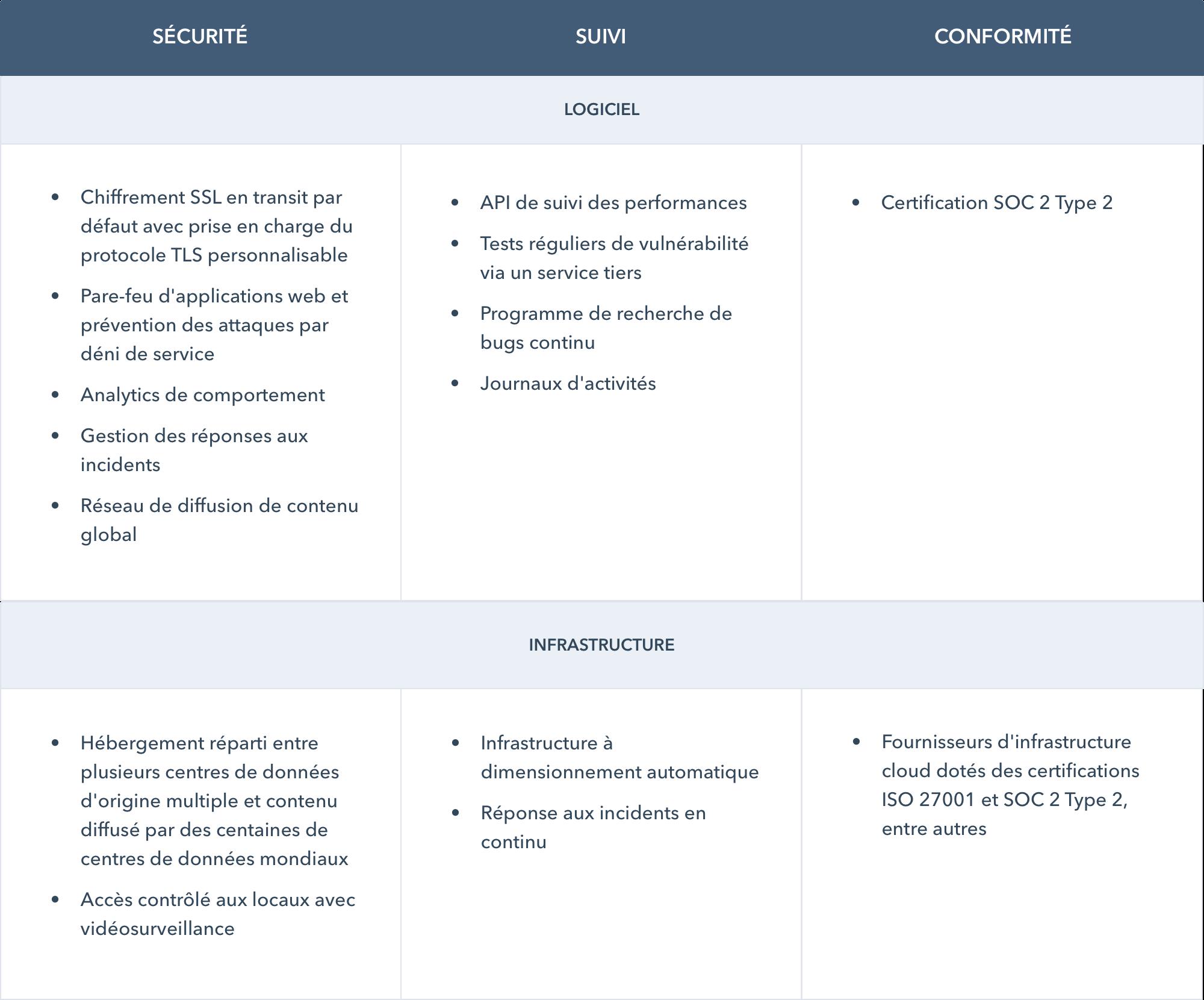 Tableau des fonctionnalités hosting et monitoring du CMS Hub