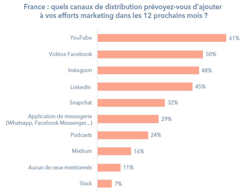 Canaux de distribution des activités marketing