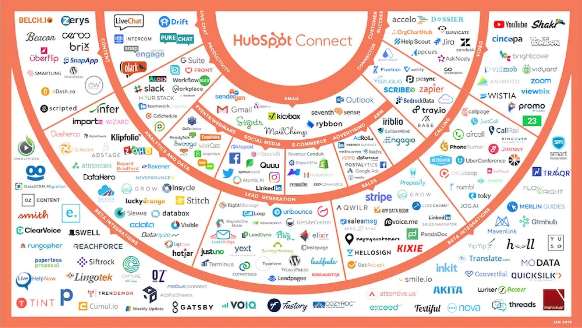 HS Connect partners Jan 2019-1